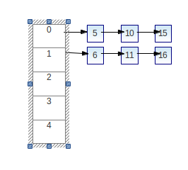 Collision Resolution in Hashtable in C