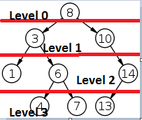 binary_level