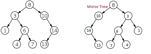 mirror_binary_search_tree